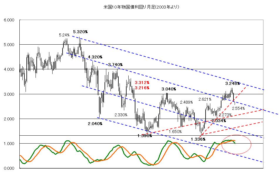 ドル 円 相場