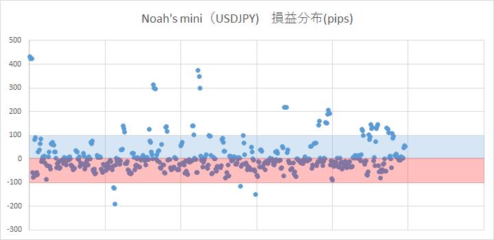02_Noah's mini損益.png