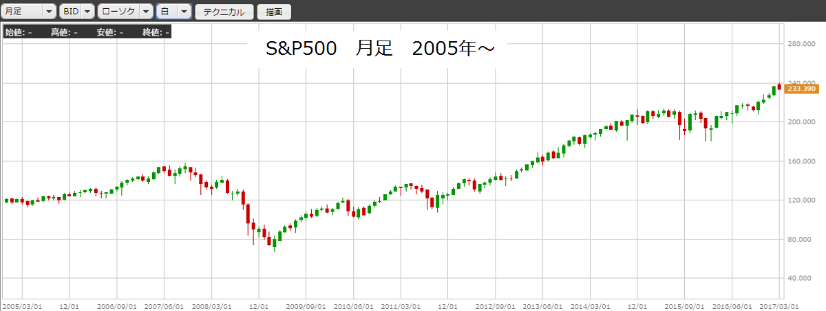 02_S&P500_month.png