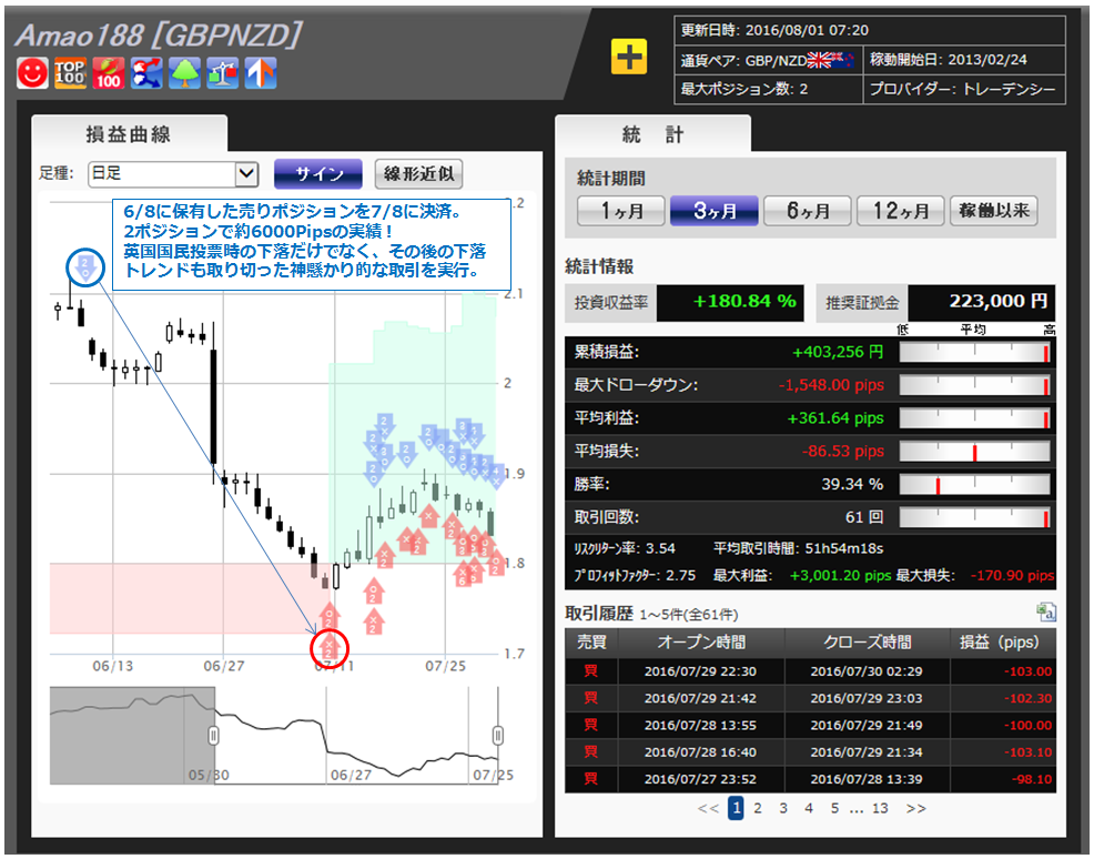 1_Amao188GBPNZD_160801.png