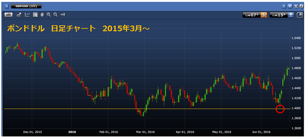 1_GBPUSD_day_160623.png