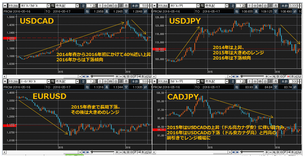 1_USDCAD_160520.png