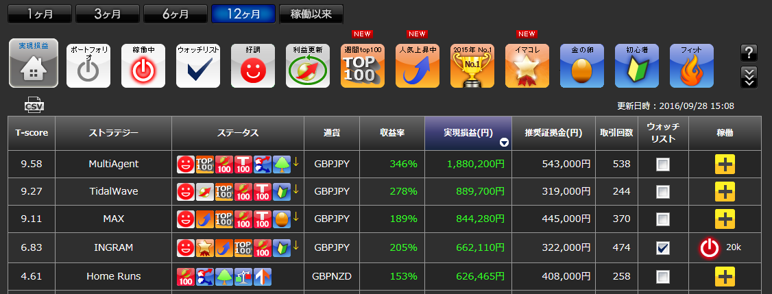 4_ranking_12M_160930.png